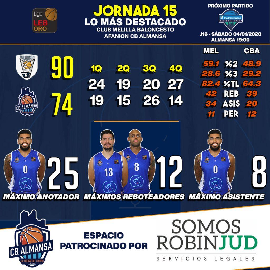 Estadísticas Melilla Baloncesto Afanion CB Almansa