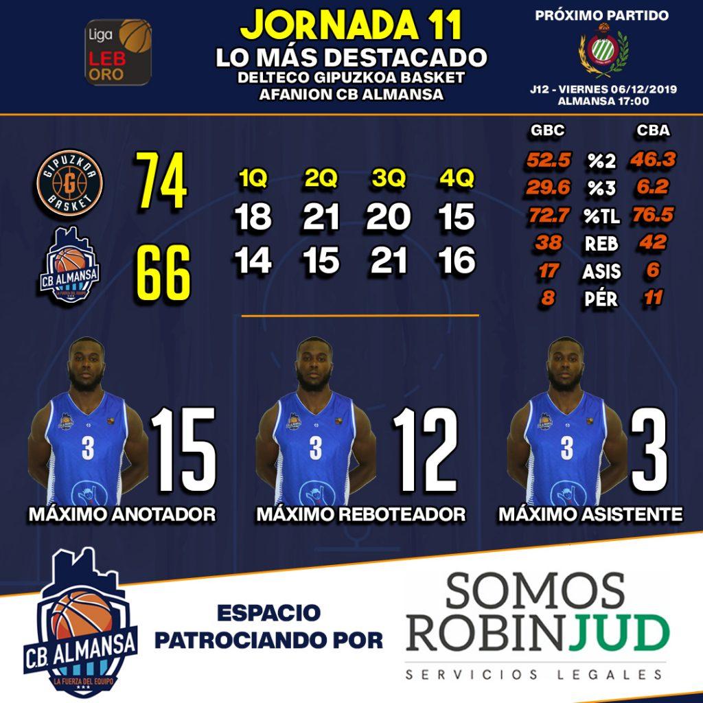 Estadísticas del encuentro entre Afanion Almansa y Gipuzkoa Basket