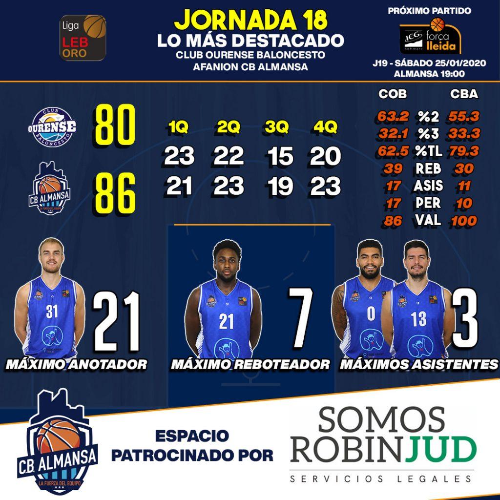 Estadísticas Club Ourense Baloncesto Afanion CB Almansa de la jornada 18