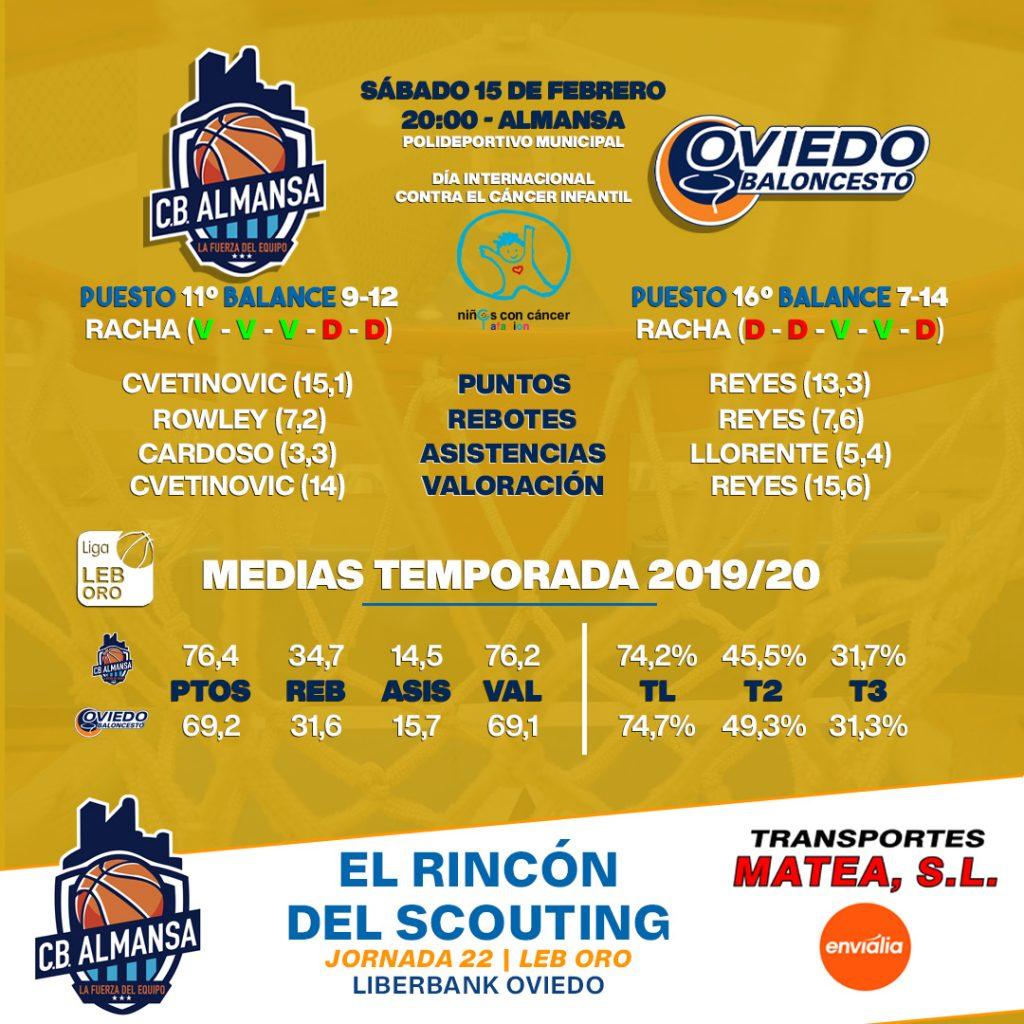 Comparativa jornada 22 Afanion CB Almansa Liberbank Oviedo