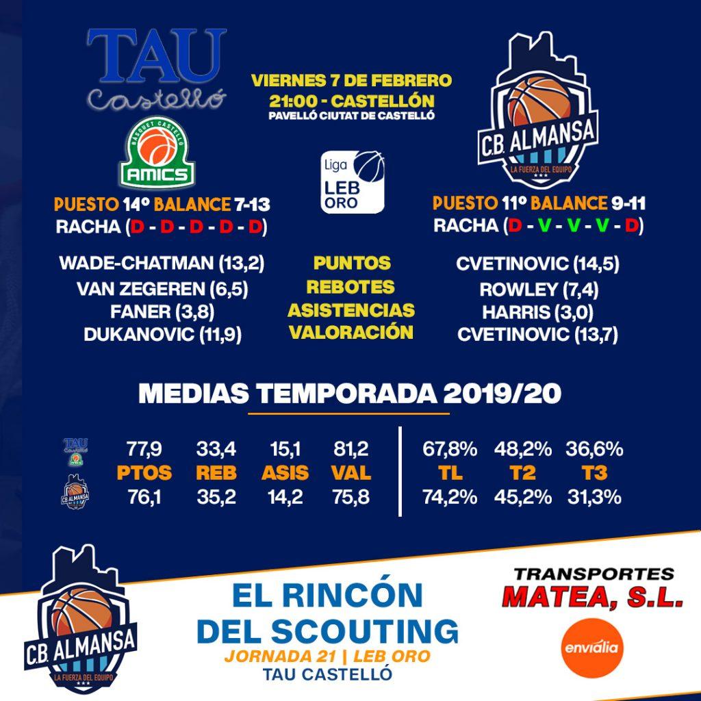 Comparativa jornada 21 TAU Castelló Afanion CB Almansa