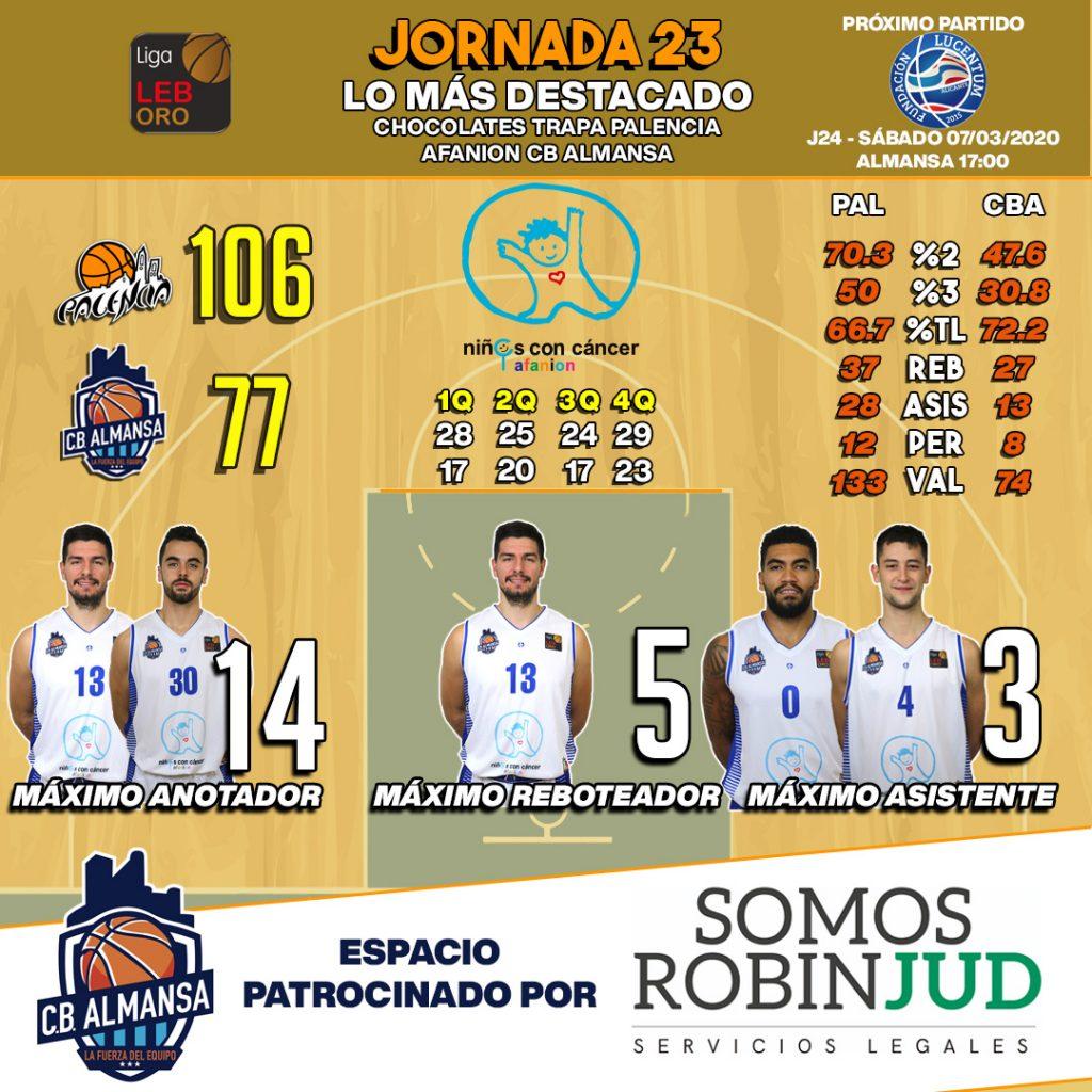 Estadísticas jornada 23 Palencia Basket Afanion CB Almansa