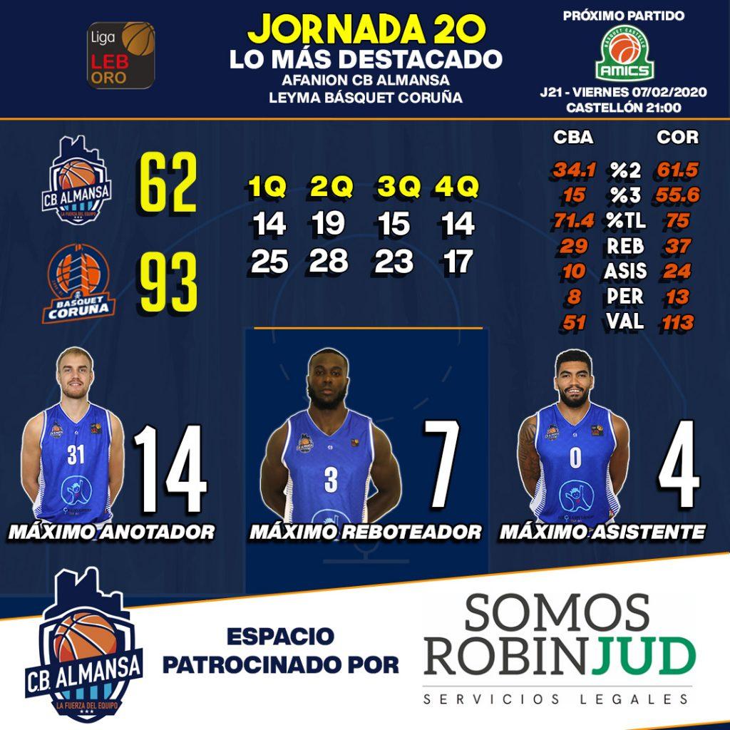 Estadísticas jornada 20 Afanion CB Almansa LEYMA Coruña