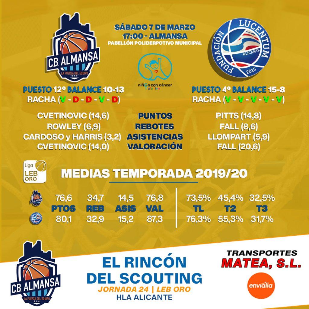 Comparativa Afanion CB Almansa HLA Alicante