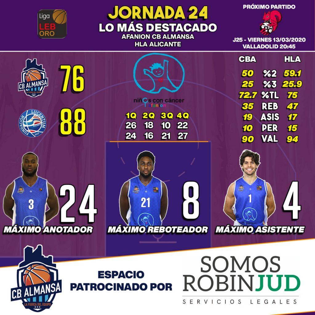 Estadísticas de la jornada 24 LEB Oro. Afanion CB Almansa contra HLA Alicante