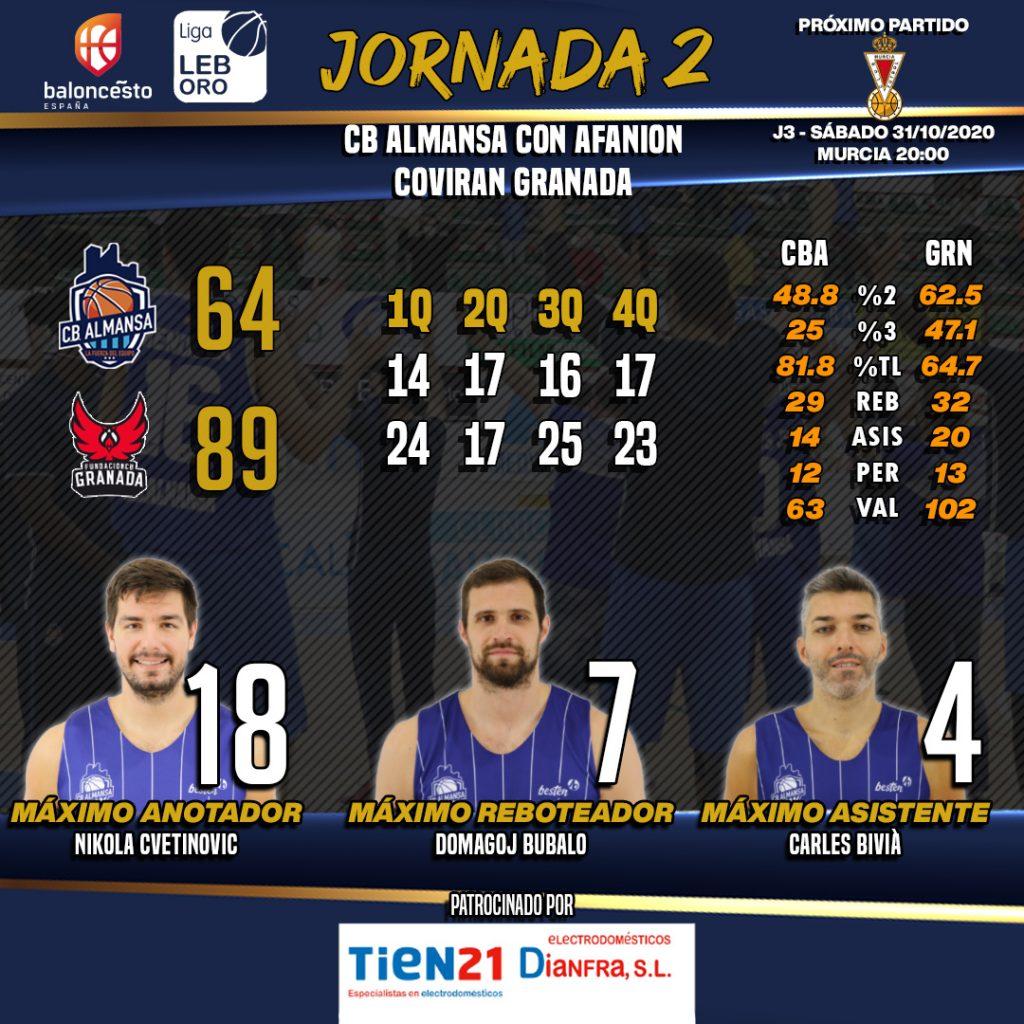 Las estadísticas del encuentro entre CB Almansa con AFANION y Coviran Granada