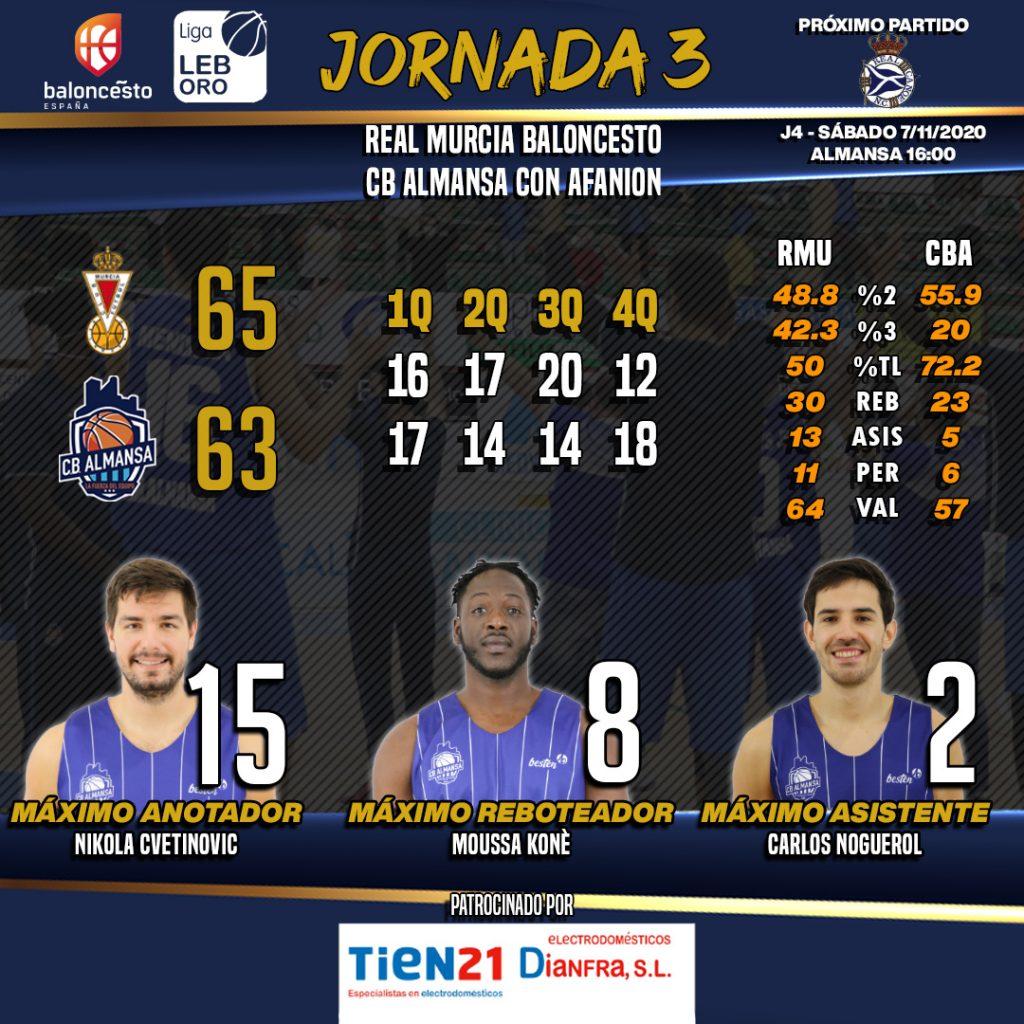 Estadísticas del Real Murcia - CB Almansa con AFANION