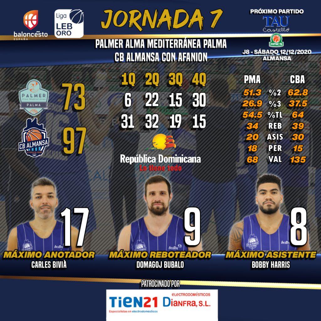 Estadísticas PAlmer Alma Mediterránea Palma y CB Almansa con AFANION