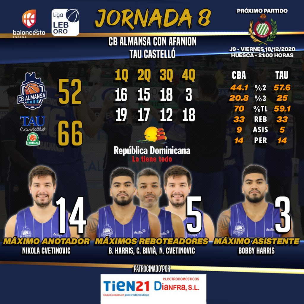 Los números del CB Almansa con AFANION ante TAU Castelló