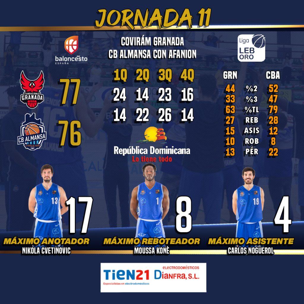 Los números del encuentro entre Covirán Granada y CB Almansa con AFANION