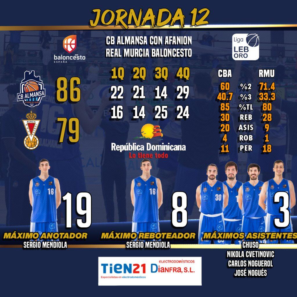 Las estadísticas del CB Almansa con AFANION vs Real Murcia Baloncesto