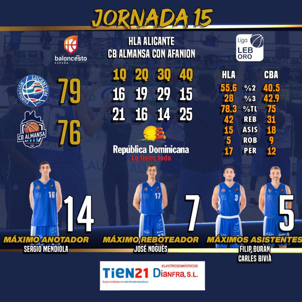 Estadísticas jornada 15 HLA Alicante - CB Almansa con AFANION