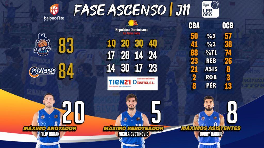 Los números del encuentro entre CB Almansa con AFANION y Oviedo Club Baloncesto