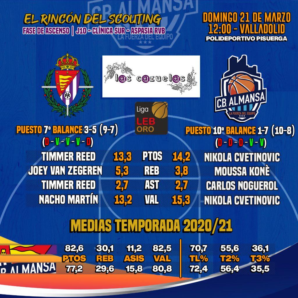 El Rincón del Scouting: comparatins Real Valladolid - CB Almansa con Afanion