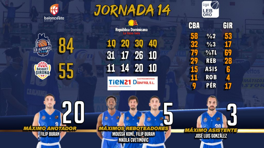 Los números del partido entre CB Almansa con AFANION y Bàsquet Girona