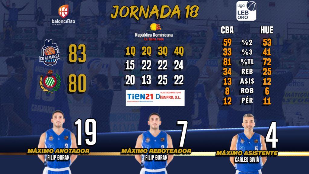 Los números de la J19: CB Almansa con AFANION vs Levitec Huesca