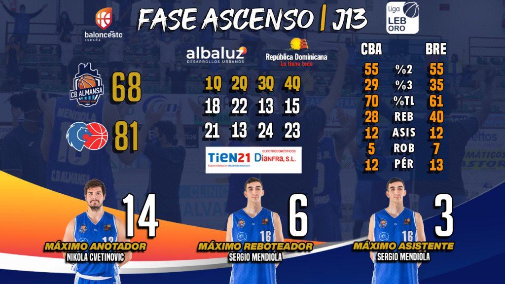 Tien 21 te ofrece los números del encuentro entre CB Almansa con AFANION y Río Breogán