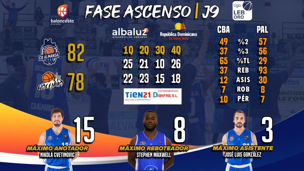 Los números de Tien 21: CB Almansa con AFANION vs Destino Palencia