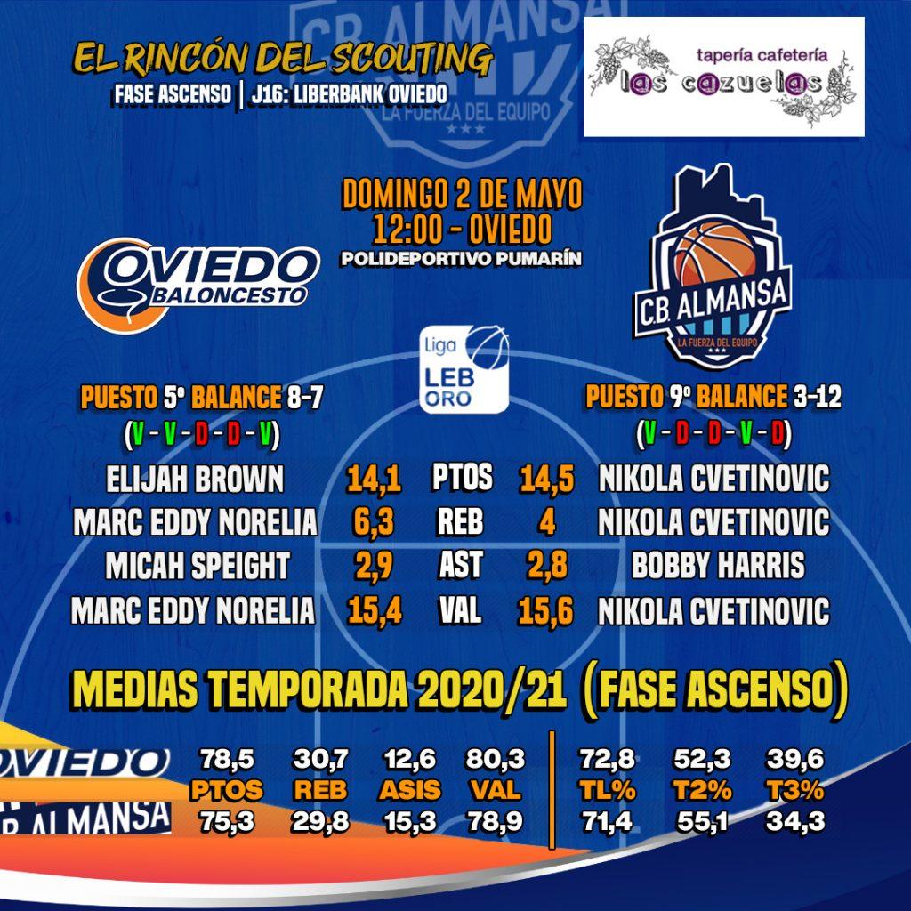 El Rincón del Scouting: comparativa Liberbank Oviedo y CB Almansa con AFANION