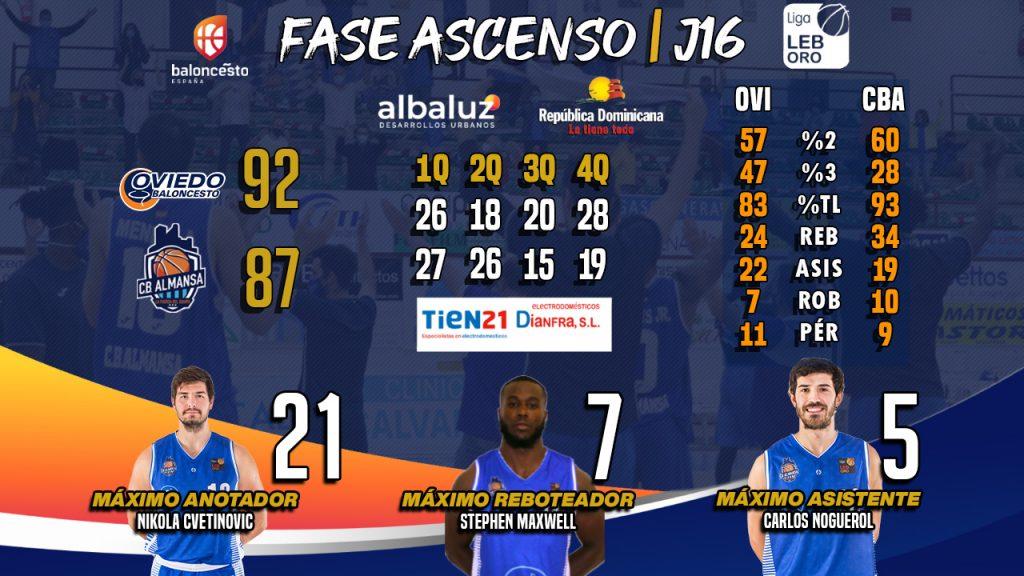 Los números de Dianfra-Tien 21: Liberbank Oviedo vs CB Almansa con AFANION